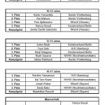 Ergebnisse Deutsche Jugendmeisterschaften 2016