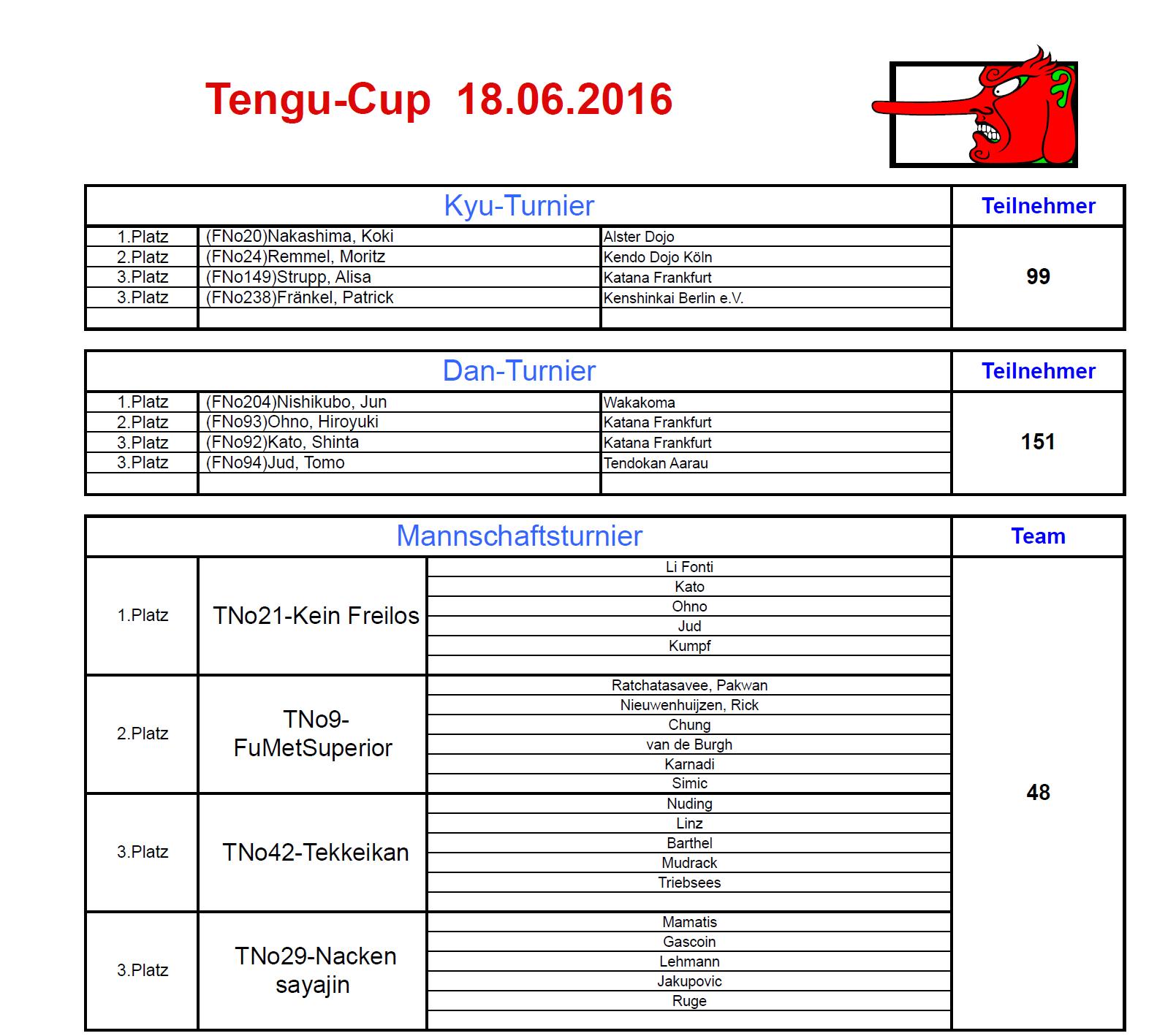 tengu cup 2016 result