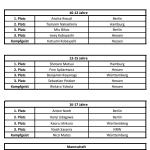 Ergebnisse Deutsche Jugendmeisterschaften 2018